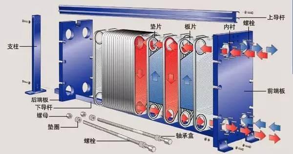 板式换热器na部结构图